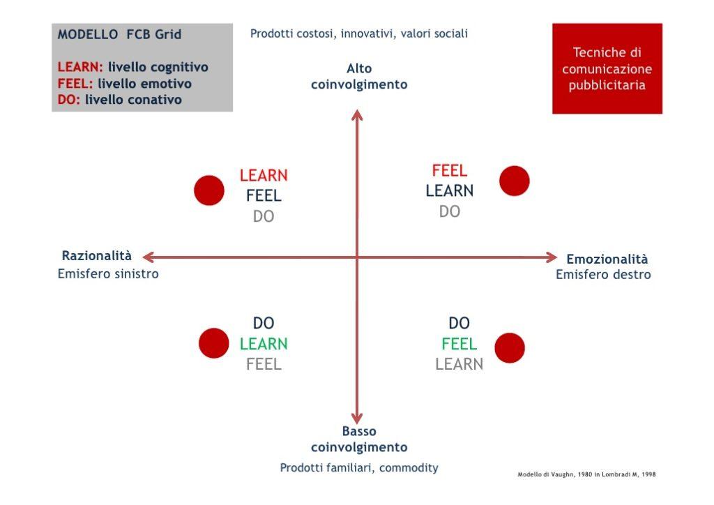 rappresentazione grafica della griglia FCB di Vaughn e dei suoi quattro quadranti