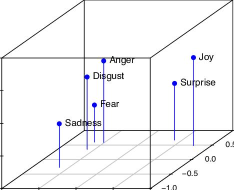 Rappresentazione grafica del modello Valence-Arousal-Dominance