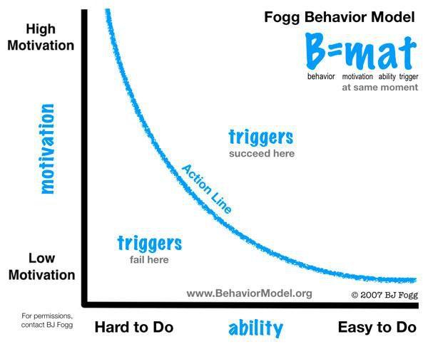 rappresentazione grafica del modello di Frog (motivazione in ascisse, abilità nelle ordinate, relazione di proporzionalità inversa)