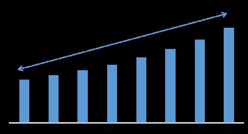 grafico crescita fatturato mondiale aziende neuromarketing