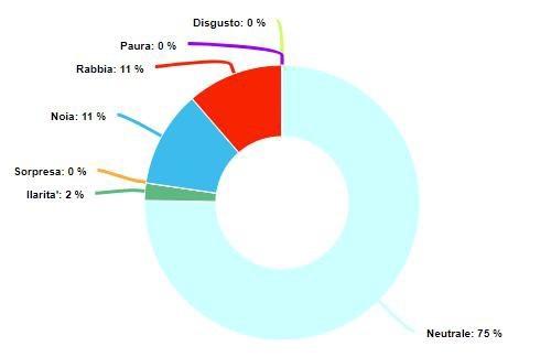 grafico a ruota che mostra le emozioni provate dagli utenti in percentuale