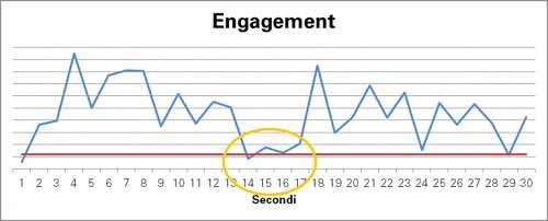 grafico che mostra il coinvolgimento su video di 30 secondi secondo per secondo