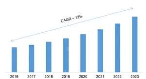 Grafico che mostra la crescita del mercato neuromarketing dal 2016 al 2023
