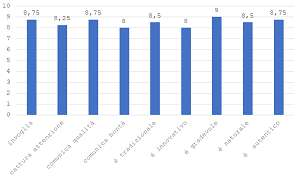 Grafico che mostra la percezione implicita del pacakging di homebaker