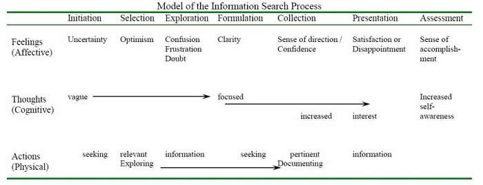 schema dell'information search process model