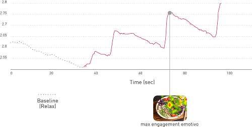 grafico che mostra coinvolgimento emotivo di un piatto di pasta
